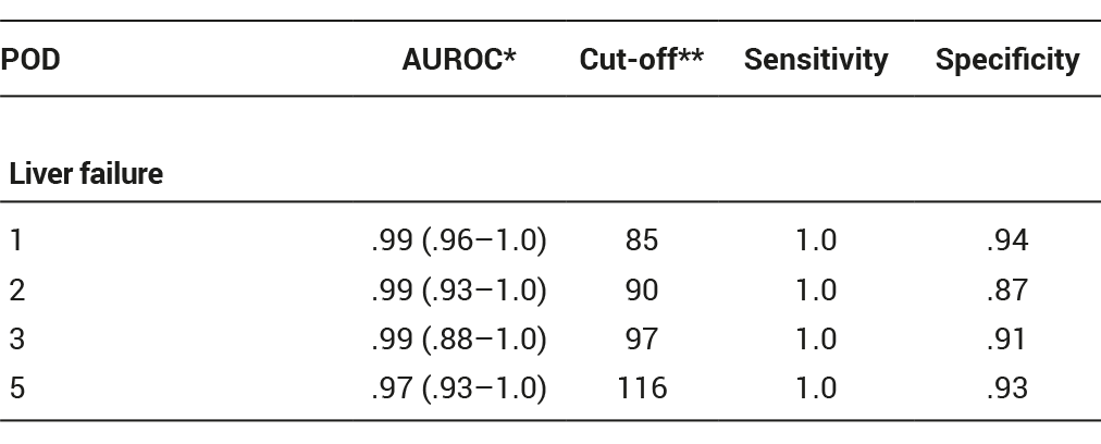 Table 1: ROC analysis. Predictive value of LiMAx at POD 1–5.   *Area under receiver operator characteristic curve (AUROC) with 95% confidence interval in parentheses; **LiMAx (μg/kg/h) with maximal value of sensitivity and specificity.