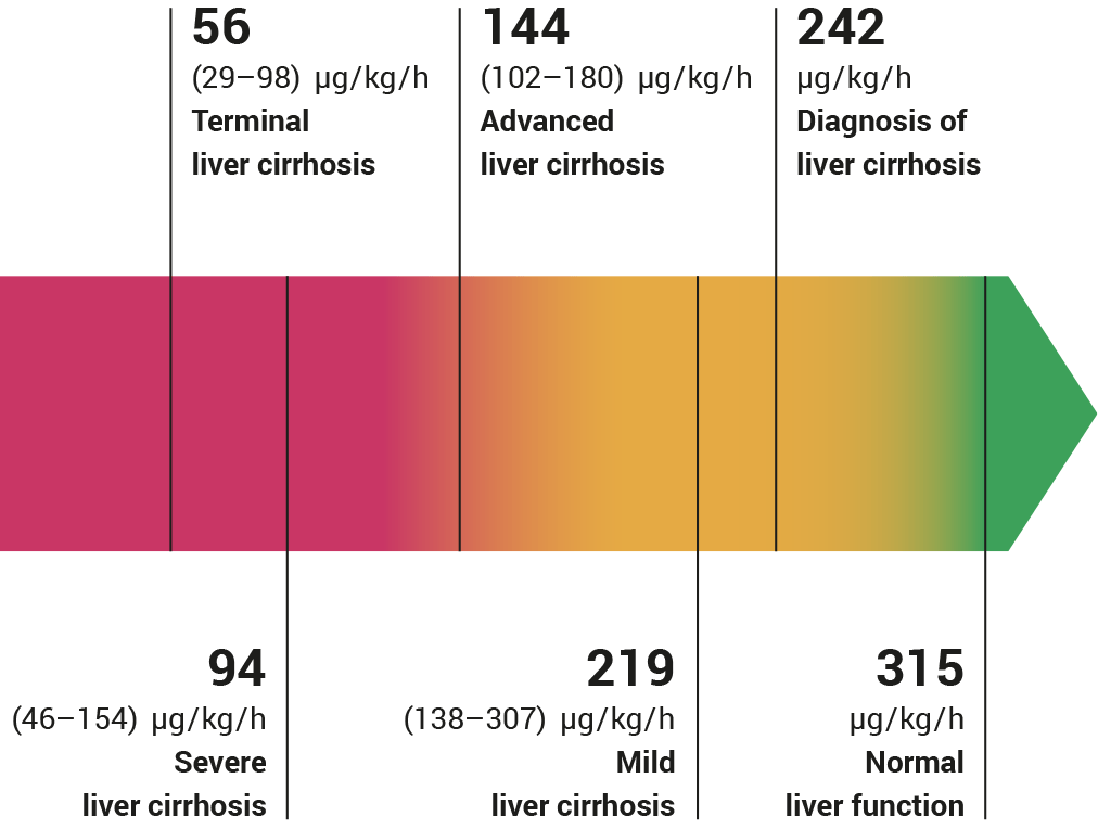Figure 5: LiMAx test cut-off values for stratification of disease severity in cirrhotic patients. Classification of liver cirrhosis and sub-classification of cirrhosis patients revealed the median LiMAx values with interquartile range (IQR).