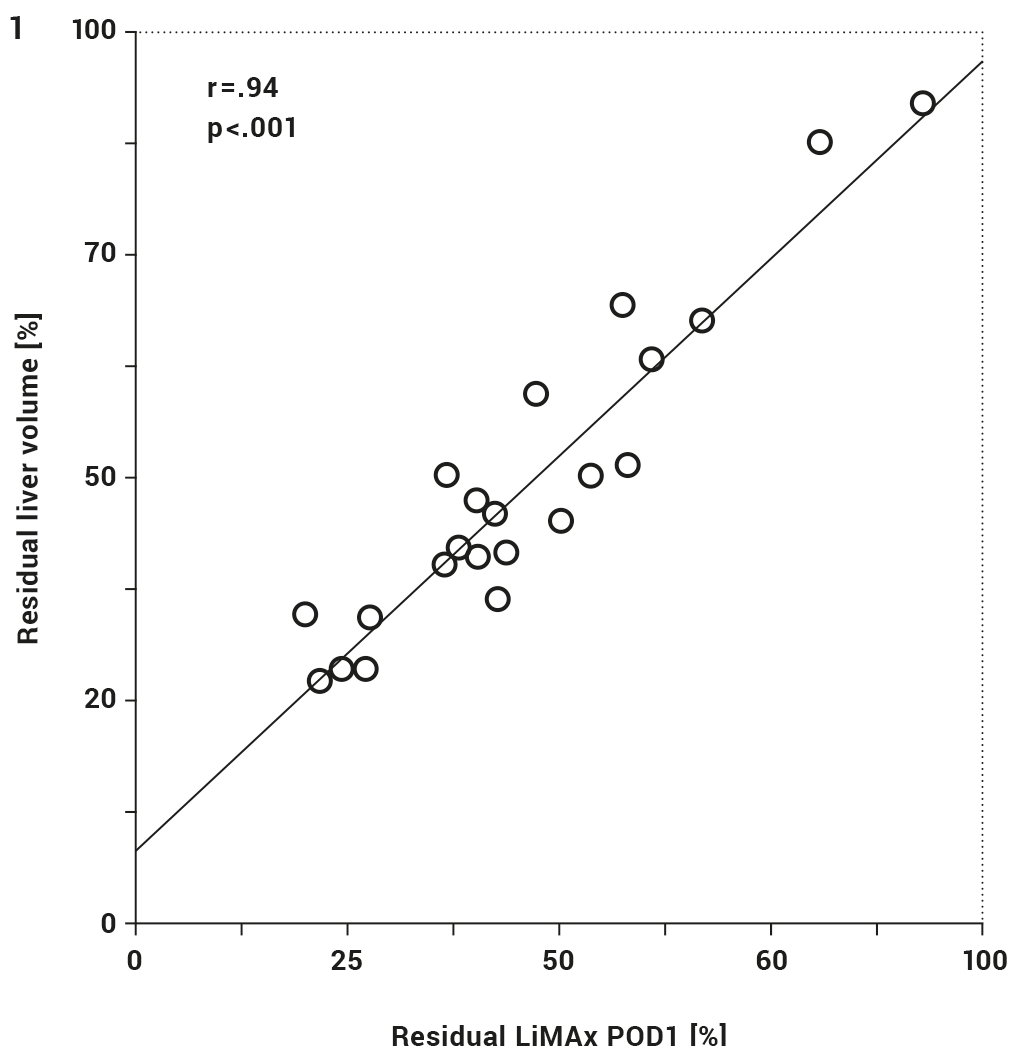 Figure 2: Linear correlation between residual liver volume and residual LiMAx score. LiMAx at POD1 divided by LiMAx preoperatively times 100; r =0.94; P<0.001; POD= postoperative day.