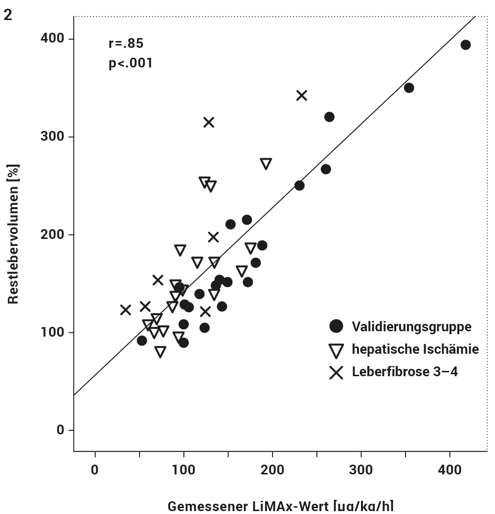 Figure 3: Linear correlation of predicted and measured LiMAx at POD1. Predicted LiMAx has been calculated from preoperative volume/function analysis.